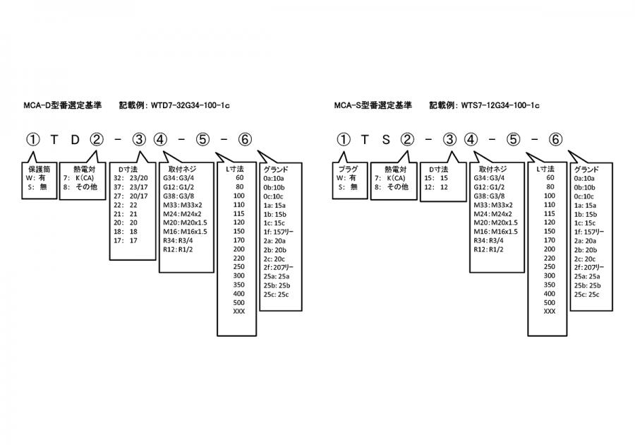 MCA-D, MCA-S format