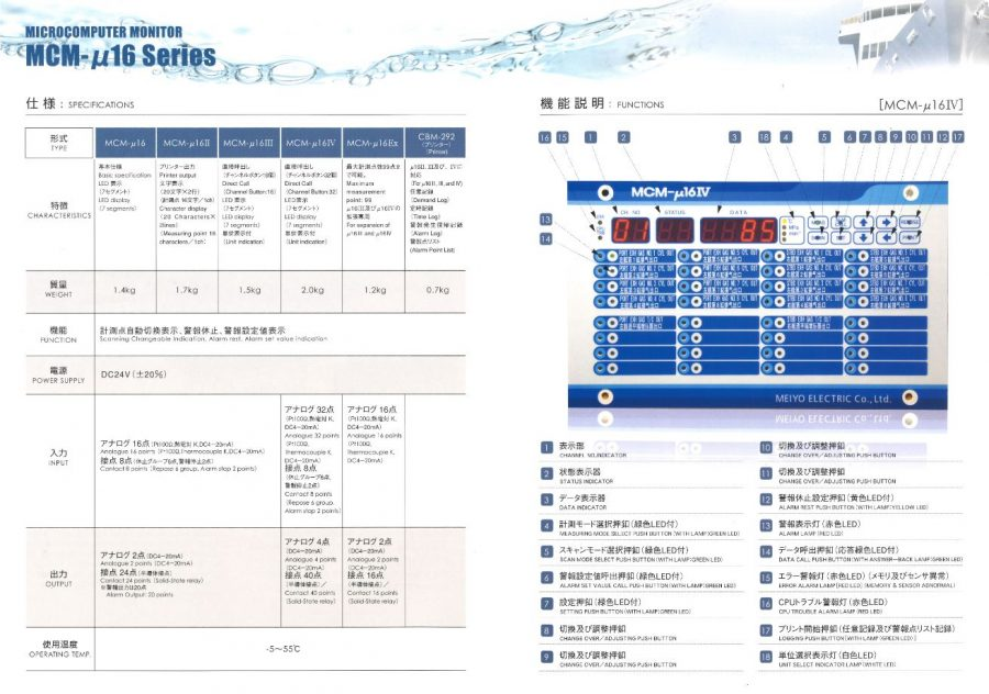 MCM-µ 16  Micro Computer Monitor format