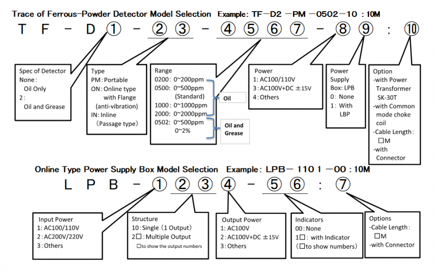 TF-D  Trace of Ferrous-powder detector format