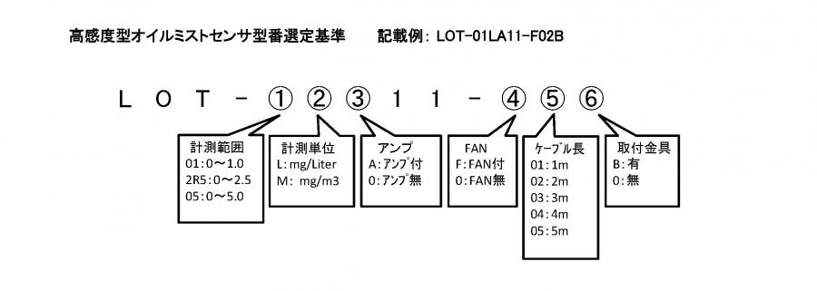 高感度型オイルミストセンサ LOT 形式