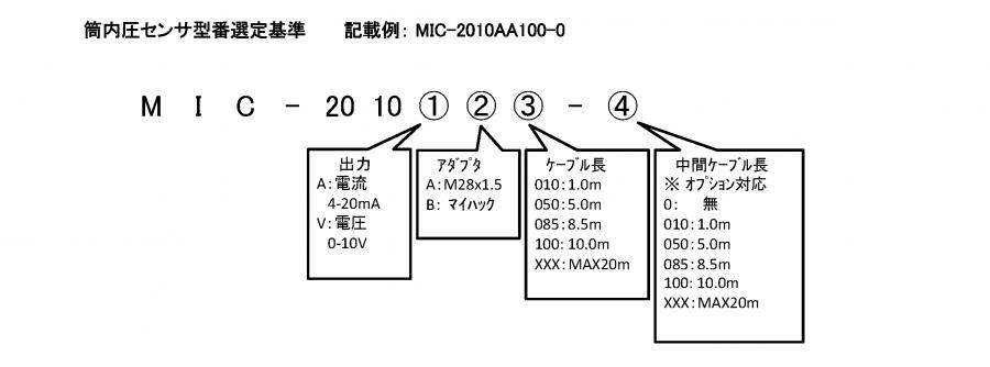 常時監視型 筒内圧センサ  MIC-2010 形式