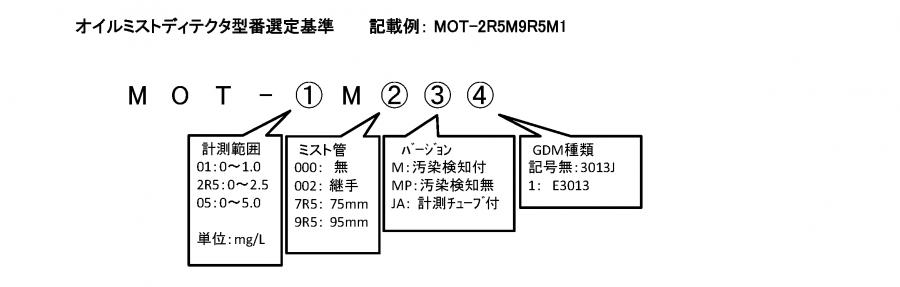 オイルミスト検出器 形式