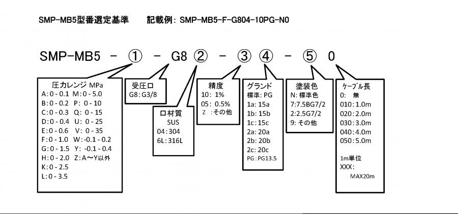 SMP-MB5 形式
