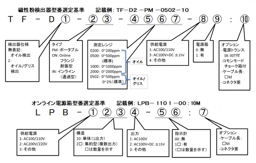 ポータブル型磁性粉検出器 TF-D 形式