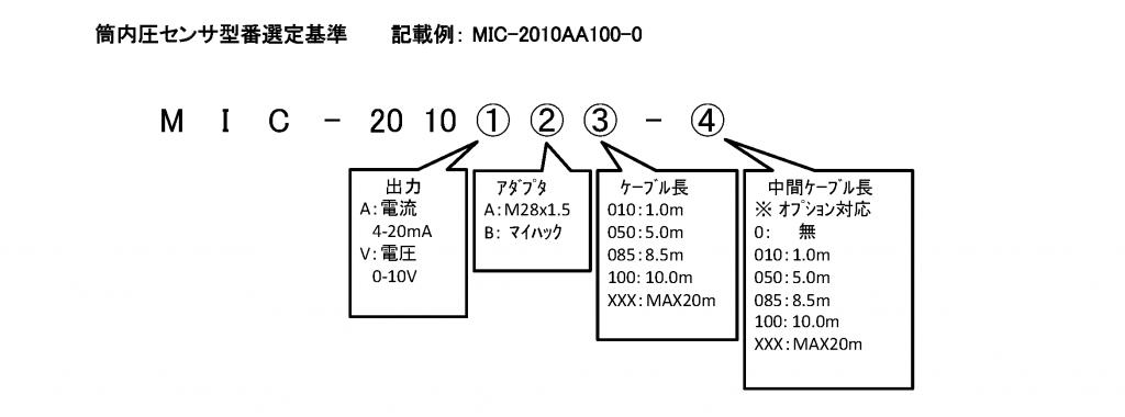 线上监控型 气缸内压力传感器  MIC-2010 格式