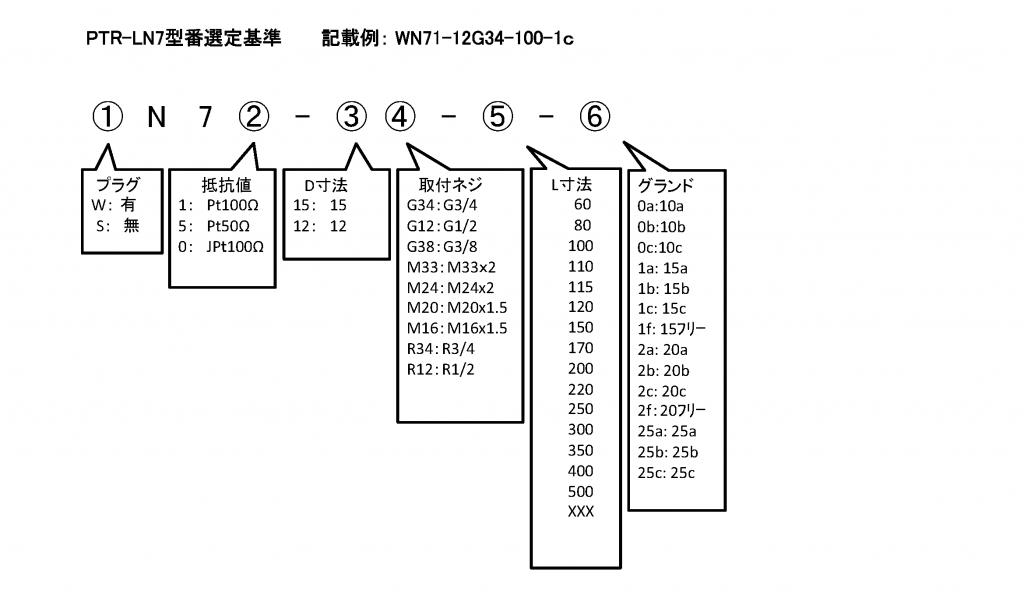 PTR-LN7A, PTR-FNA 格式