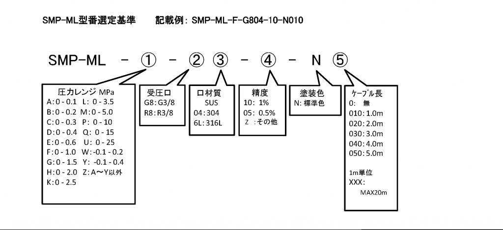 SMP-ML 格式