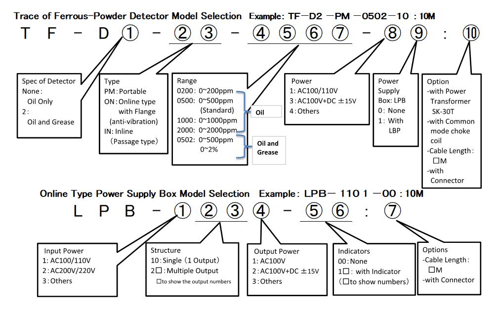 便携式磁性粉探测器 TF-D 格式